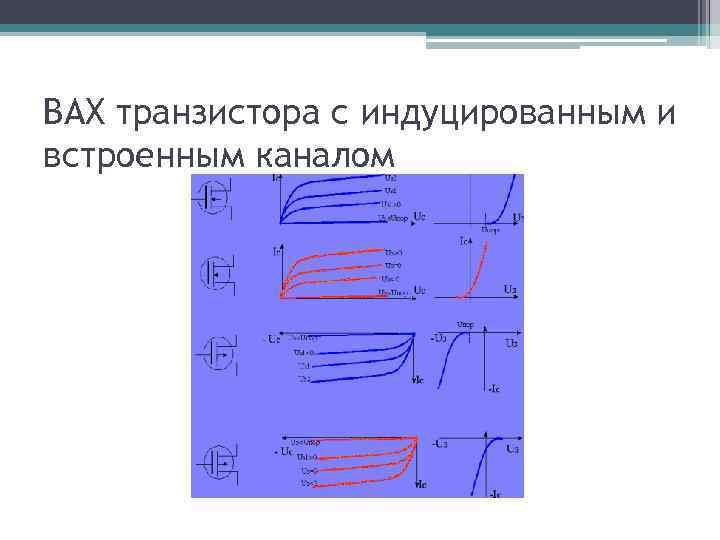 ВАХ транзистора с индуцированным и встроенным каналом