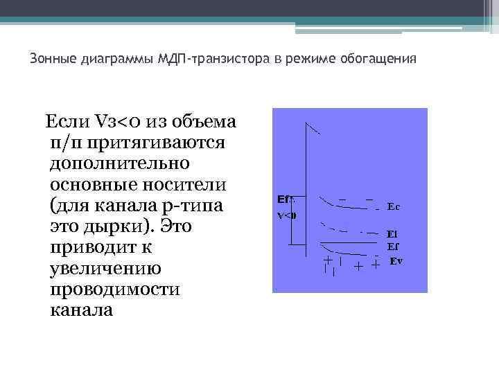 Зонные диаграммы МДП-транзистора в режиме обогащения Если Vз<0 из объема п/п притягиваются дополнительно основные