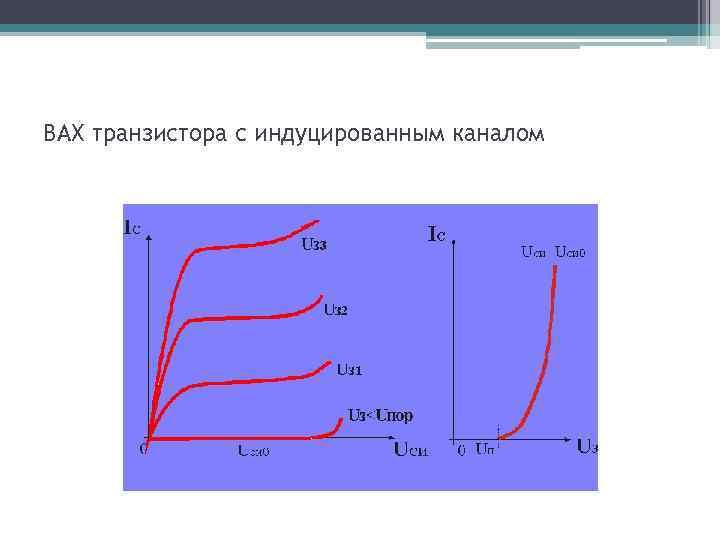 ВАХ транзистора с индуцированным каналом