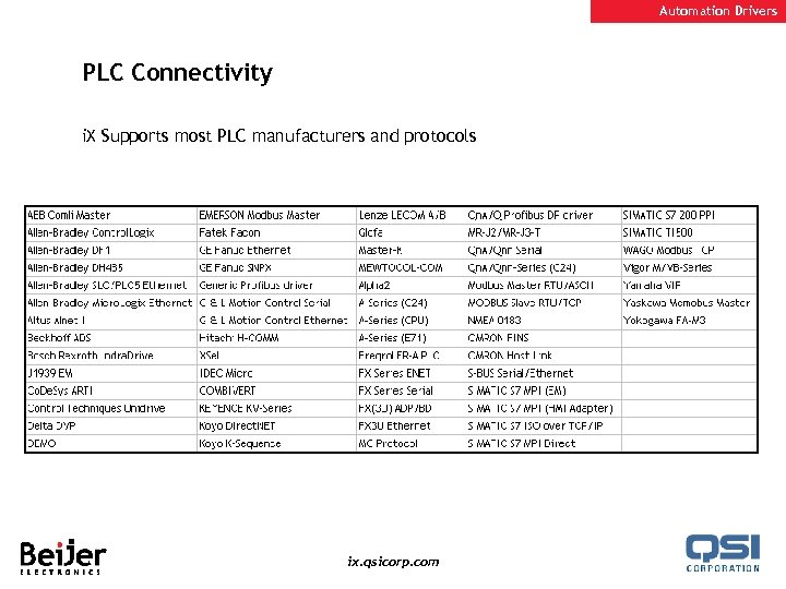 Automation Drivers PLC Connectivity i. X Supports most PLC manufacturers and protocols ix. qsicorp.