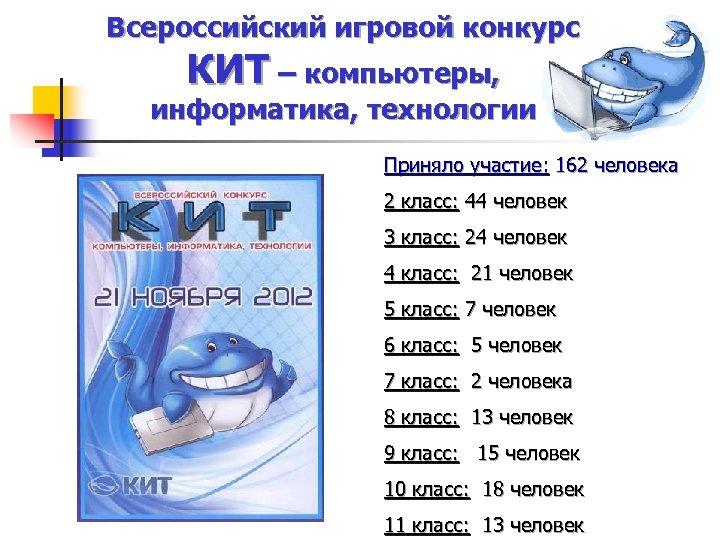 Всероссийский игровой конкурс КИТ – компьютеры, информатика, технологии Приняло участие: 162 человека 2 класс: