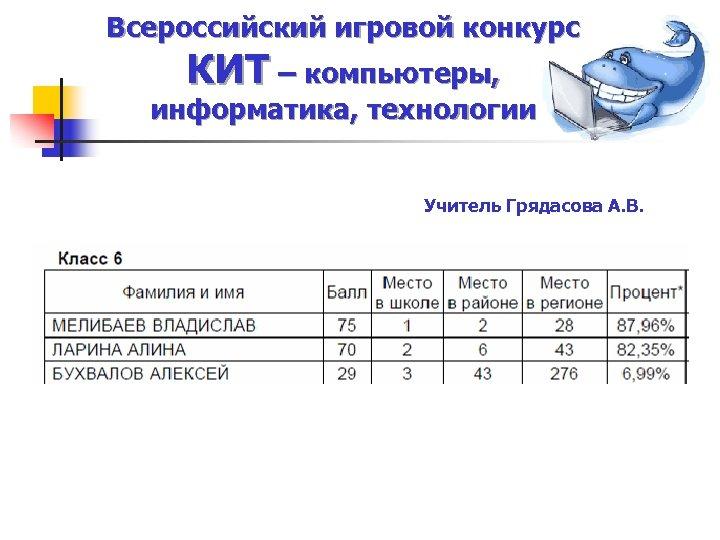 Всероссийский игровой конкурс КИТ – компьютеры, информатика, технологии Учитель Грядасова А. В.