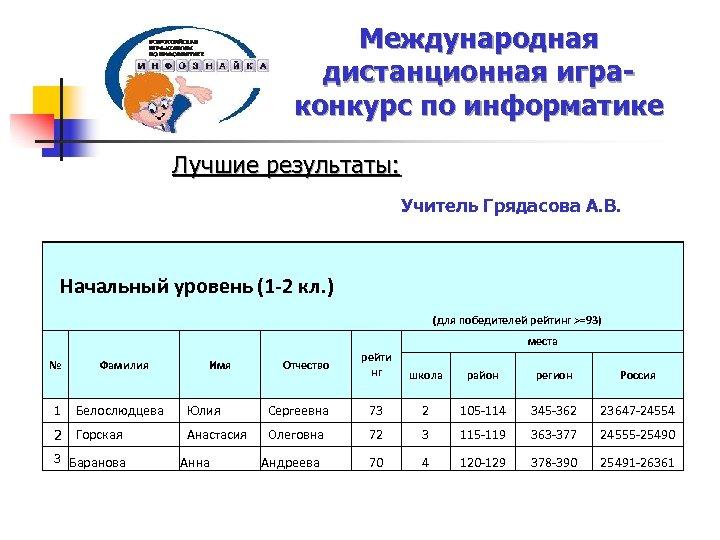 Международная дистанционная играконкурс по информатике Лучшие результаты: Учитель Грядасова А. В. Начальный уровень (1