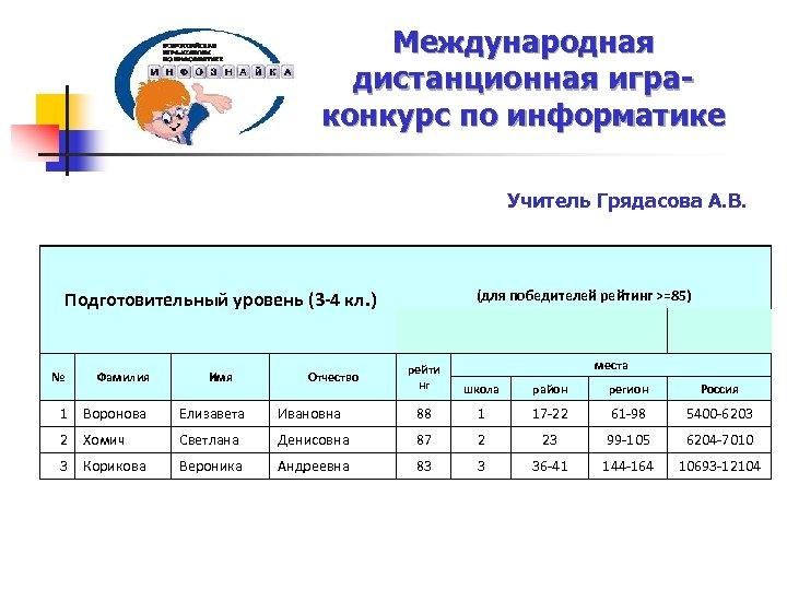 Международная дистанционная играконкурс по информатике Учитель Грядасова А. В. (для победителей рейтинг >=85) Подготовительный