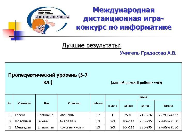 Международная дистанционная играконкурс по информатике Лучшие результаты: Учитель Грядасова А. В. Пропедевтический уровень (5