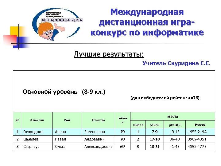 Международная дистанционная играконкурс по информатике Лучшие результаты: Имя Отчество (для победителей рейтинг >=76) Фамилия