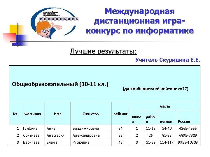 Международная дистанционная играконкурс по информатике Лучшие результаты: Общеобразовательный (10 -11 кл. ) Учитель Скуридина