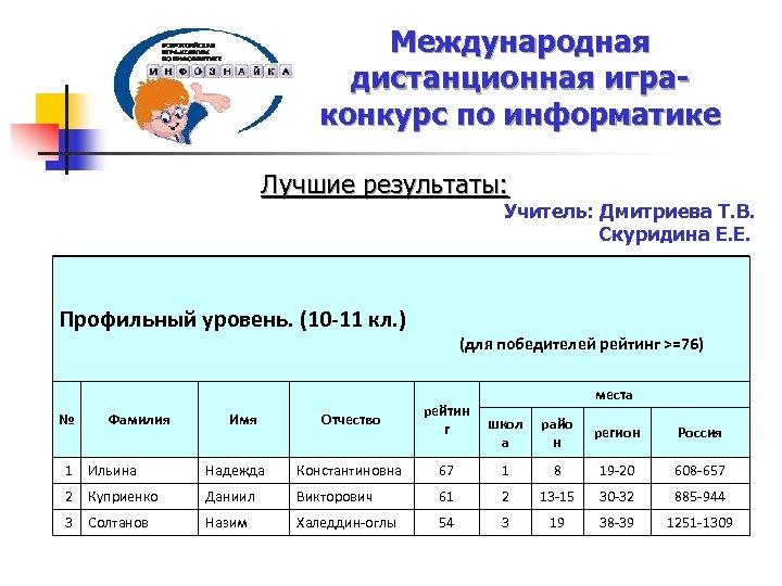 Международная дистанционная играконкурс по информатике Лучшие результаты: Профильный уровень. (10 -11 кл. ) Учитель: