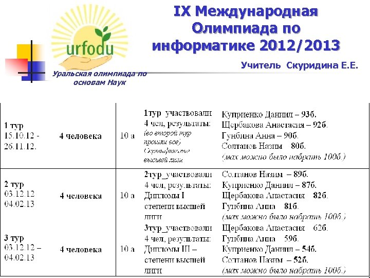 IX Международная Олимпиада по информатике 2012/2013 Уральская олимпиада по основам Наук Учитель Скуридина Е.
