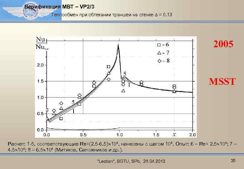 Верификация МВТ – VP 2/3 Теплообмен при обтекании траншеи на стенке = 0. 13