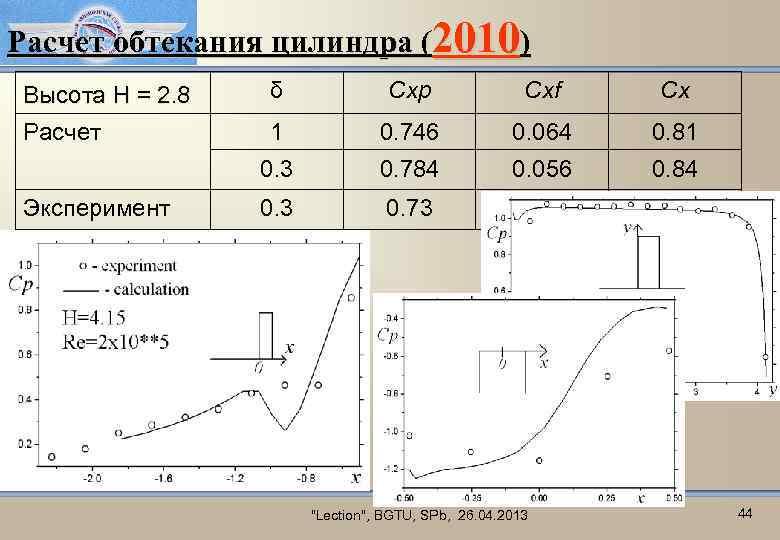 Расчет обтекания цилиндра (2010) Высота H = 2. 8 δ Cxp Cxf Cx Расчет