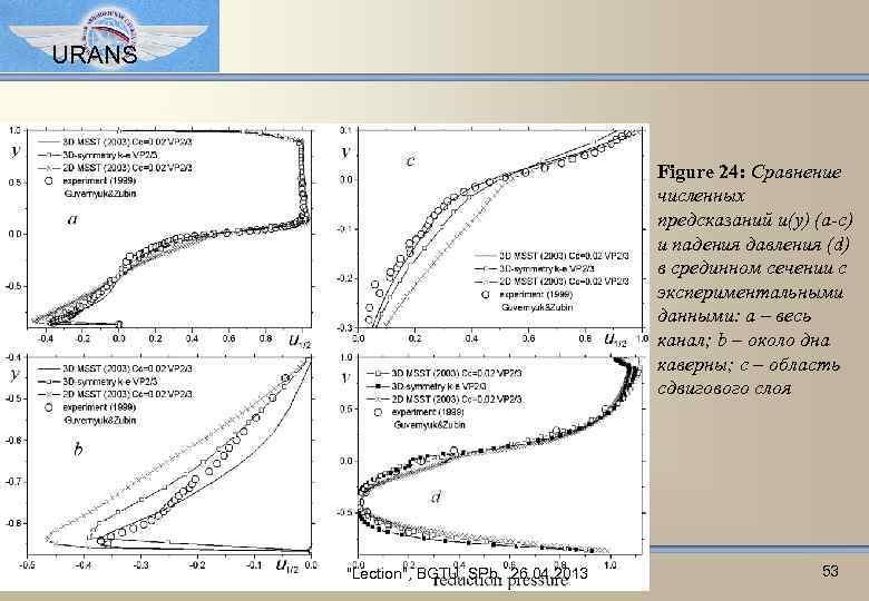URANS Figure 24: Сравнение численных предсказаний u(y) (a-c) и падения давления (d) в срединном