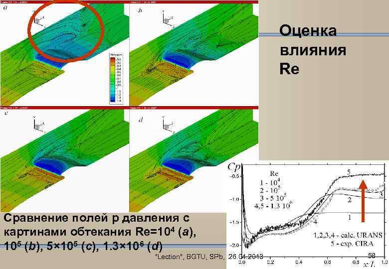 Оценка влияния Re Сравнение полей p давления с картинами обтекания Re=104 (a), 105 (b),