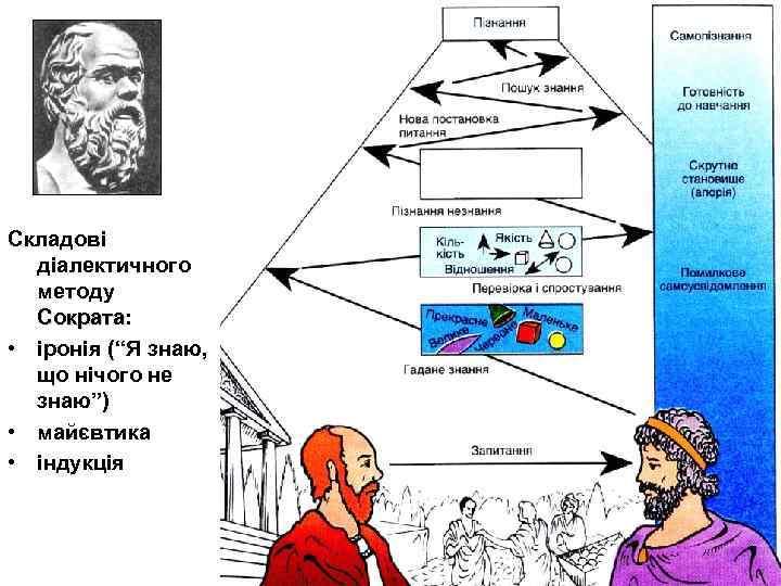 """Складові діалектичного методу Сократа: Сократа • іронія (""""Я знаю, що нічого не знаю"""") •"""