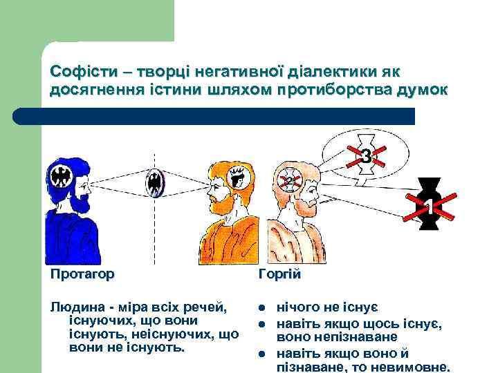 Софісти – творці негативної діалектики як досягнення істини шляхом протиборства думок Протагор Горгій Людина