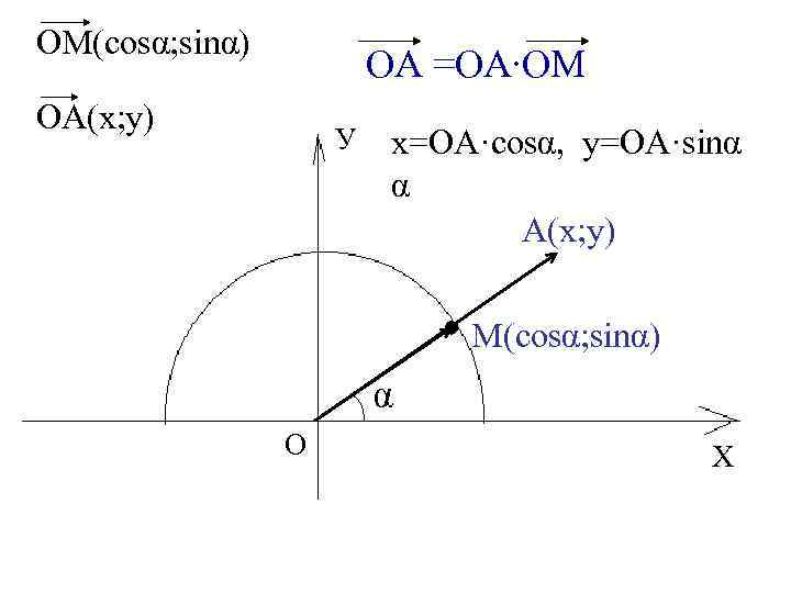 ОМ(cosα; sinα) ОА =ОА∙ОМ ОА(х; у) У х=ОА·cosα, у=OA·sinα α А(х; у) М(cosα; sinα)