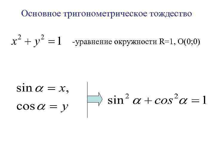 Основное тригонометрическое тождество -уравнение окружности R=1, О(0; 0)