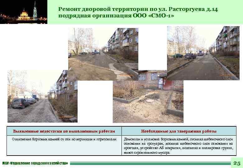Ремонт дворовой территории по ул. Расторгуева д. 14 подрядная организация ООО «СМО-1» Выявленные недостатки