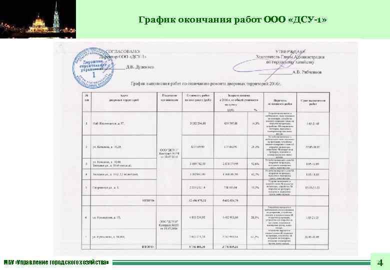 График окончания работ ООО «ДСУ-1» МБУ «Управление городского хозяйства» 4