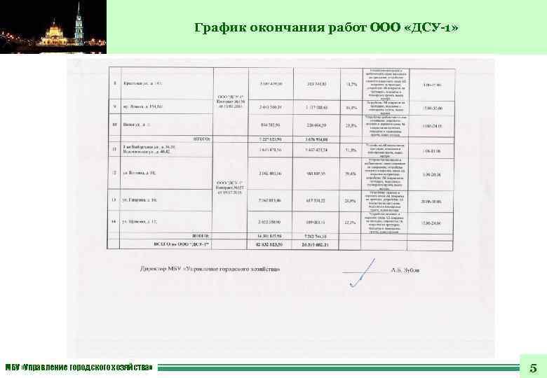 График окончания работ ООО «ДСУ-1» МБУ «Управление городского хозяйства» 5
