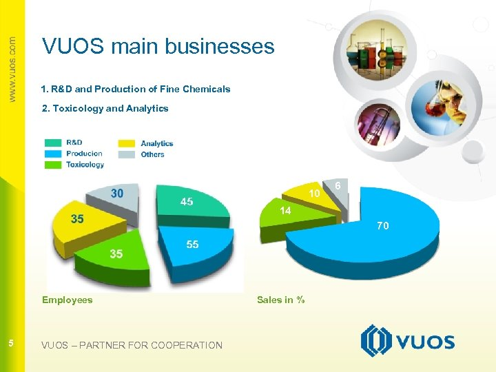 VUOS main businesses 1. R&D and Production of Fine Chemicals 2. Toxicology and Analytics