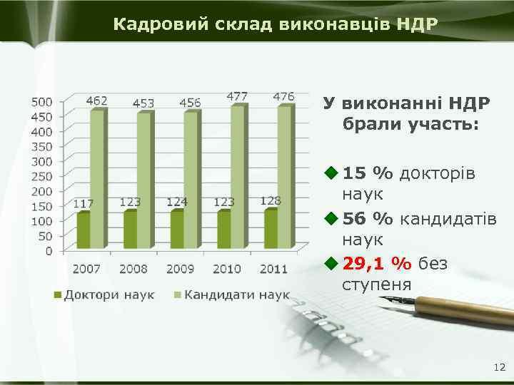 Кадровий склад виконавців НДР У виконанні НДР брали участь: u 15 % докторів наук