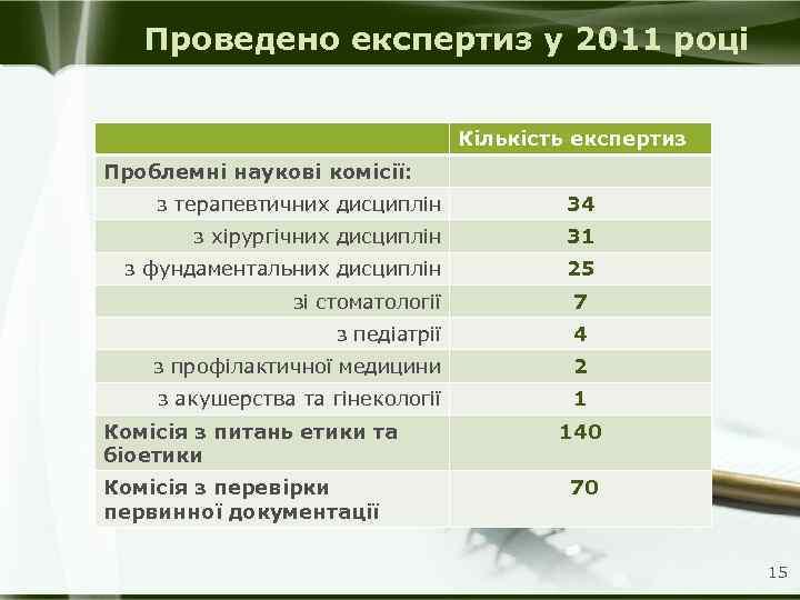 Проведено експертиз у 2011 році Кількість експертиз Проблемні наукові комісії: з терапевтичних дисциплін 34