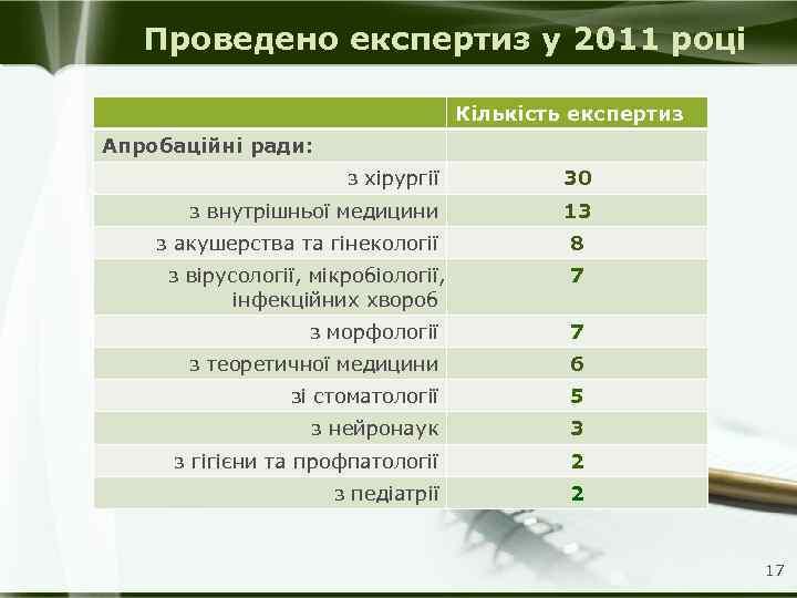 Проведено експертиз у 2011 році Кількість експертиз Апробаційні ради: з хірургії 30 з внутрішньої