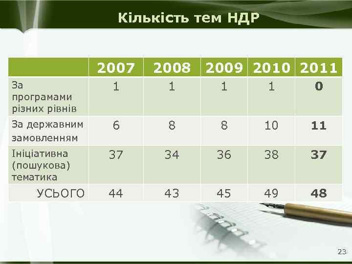 Кількість тем НДР 2007 2008 2009 2010 2011 За програмами різних рівнів 1 1