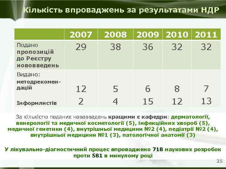 Кількість впроваджень за результатами НДР 2007 Подано пропозицій до Реєстру нововведень 2008 2009 2010
