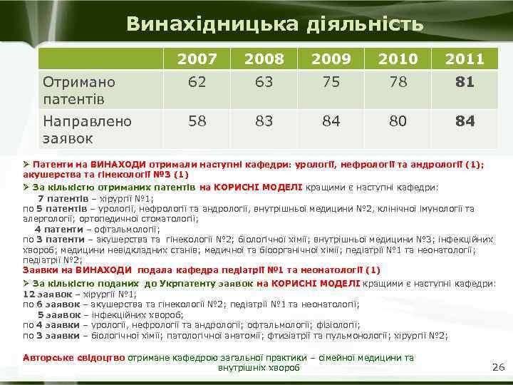 Винахідницька діяльність 2007 2008 2009 2010 2011 Отримано патентів 62 63 75 78 81