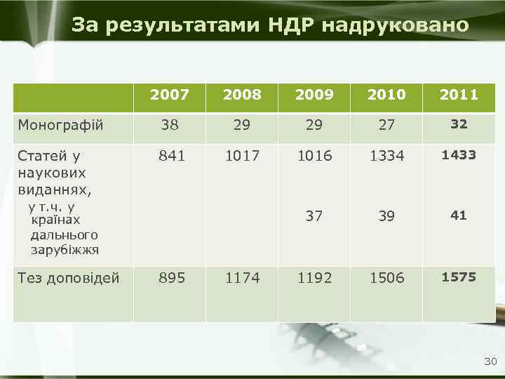 За результатами НДР надруковано 2007 Монографій Статей у наукових виданнях, у т. ч. у