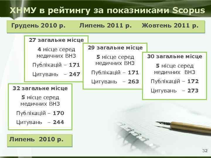 ХНМУ в рейтингу за показниками Scopus Грудень 2010 р. Липень 2011 р. Жовтень 2011
