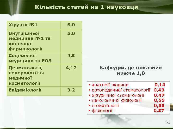 Кількість статей на 1 науковця Хірургії № 1 6, 0 Внутрішньої медицини № 1