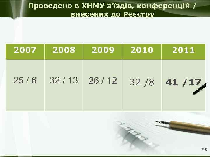 Проведено в ХНМУ з'їздів, конференцій / внесених до Реєстру 2007 2008 2009 2010 2011