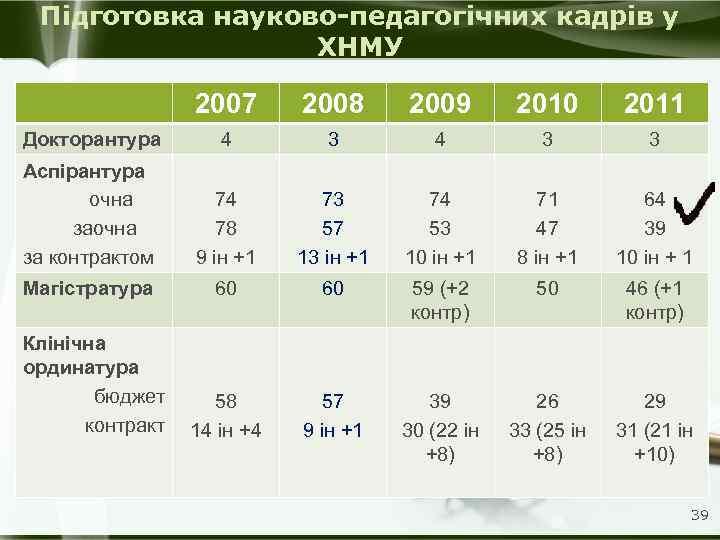 Підготовка науково-педагогічних кадрів у ХНМУ 2007 2008 2009 2010 2011 Докторантура 4 3 3