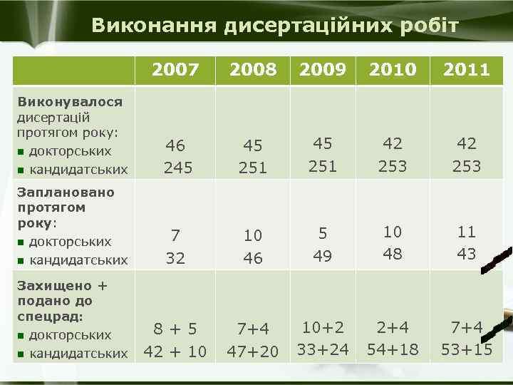 Виконання дисертаційних робіт 2007 2008 2009 2010 2011 Виконувалося дисертацій протягом року: n докторських
