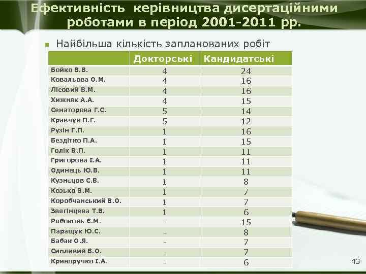 Ефективність керівництва дисертаційними роботами в період 2001 -2011 рр. n Найбільша кількість запланованих робіт