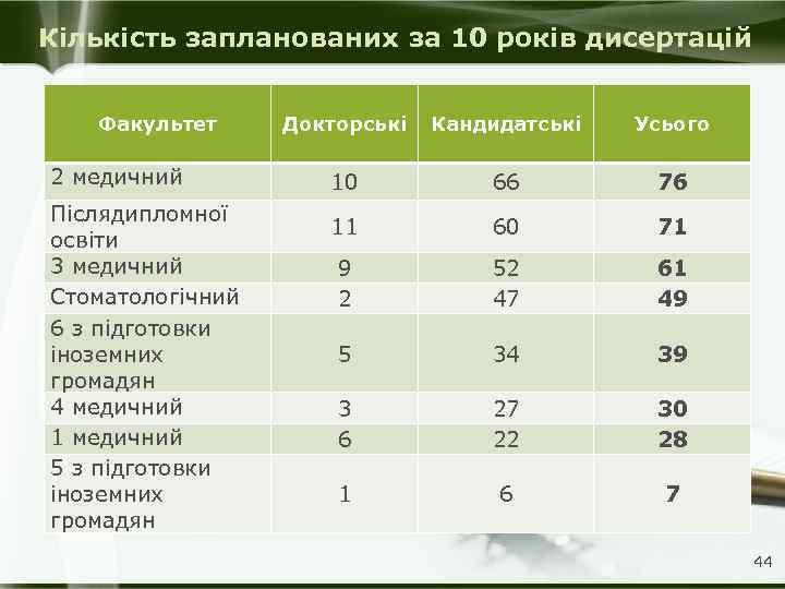 Кількість запланованих за 10 років дисертацій Факультет 2 медичний Післядипломної освіти 3 медичний Стоматологічний
