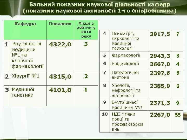 Бальний показник наукової діяльності кафедр (показник наукової активності 1 -го співробітника) Кафедра 1 Внутрішньої