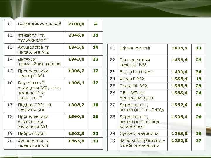 11 Інфекційних хвороб 2100, 0 4 12 Фтизіатрії та пульмонології 2046, 9 31 13