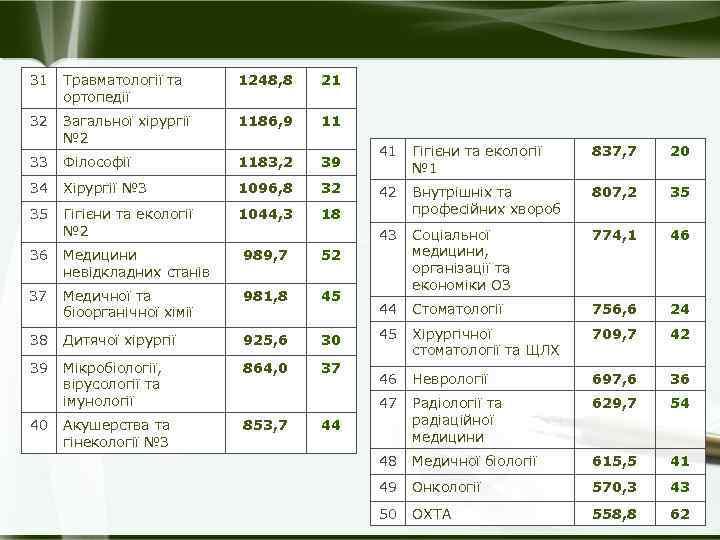 31 Травматології та ортопедії 1248, 8 21 32 Загальної хірургії № 2 1186, 9