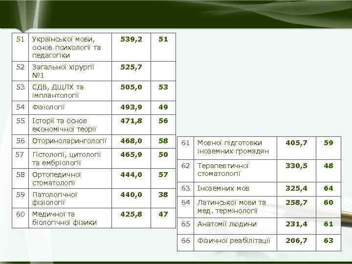 51 Української мови, основ психології та педагогіки 539, 2 51 52 Загальної хірургії №