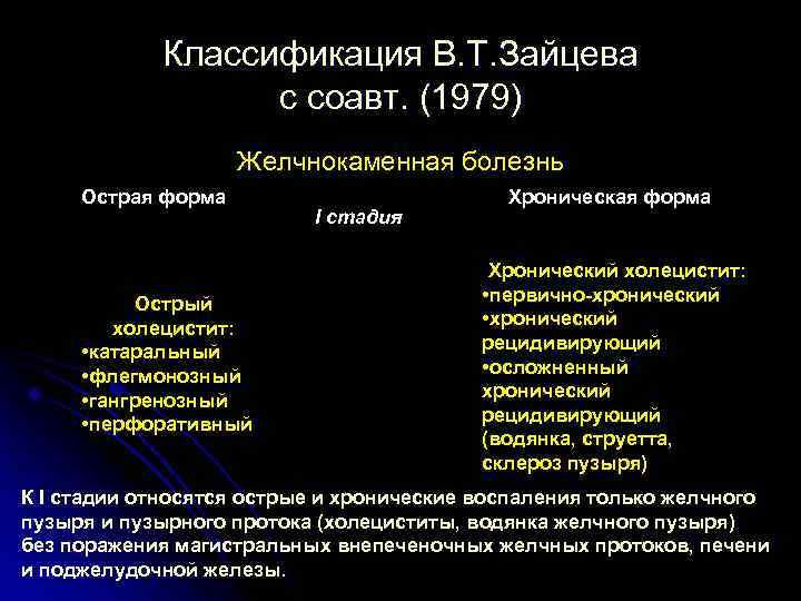 Классификация В. Т. Зайцева с соавт. (1979) Желчнокаменная болезнь Острая форма Острый холецистит: •