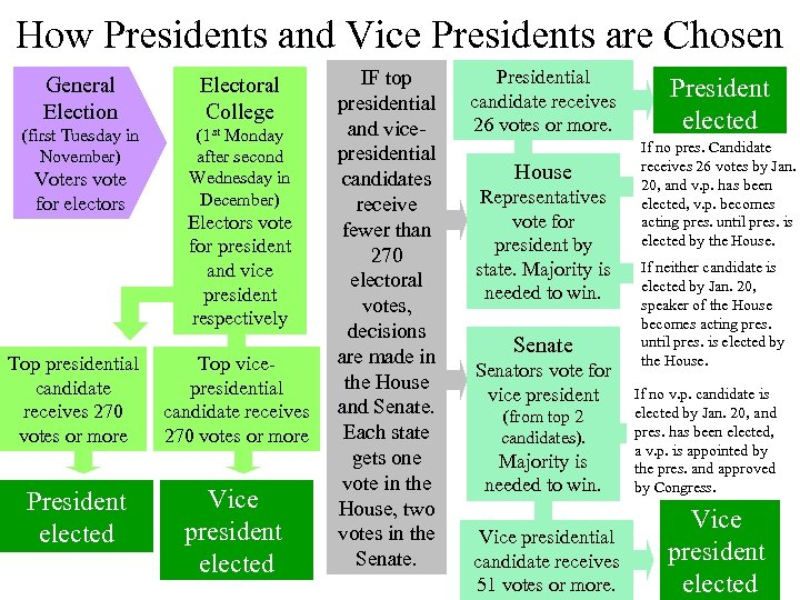 How Presidents and Vice Presidents are Chosen General Election Electoral College (first Tuesday in