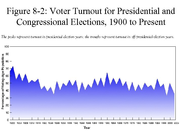 Figure 8 -2: Voter Turnout for Presidential and Congressional Elections, 1900 to Present