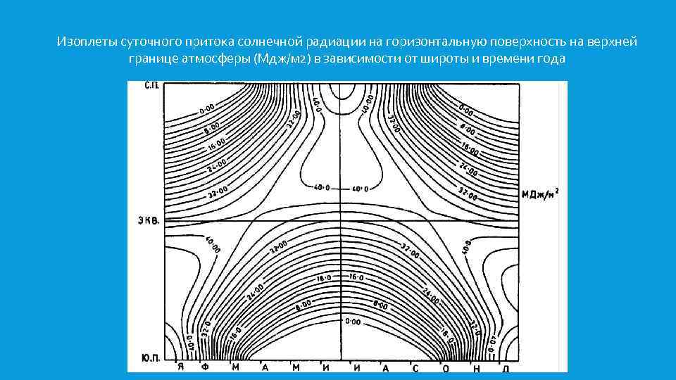 Изоплеты суточного притока солнечной радиации на горизонтальную поверхность на верхней границе атмосферы (Мдж/м 2)