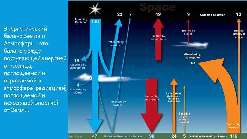 Энергетический баланс Земли и Атмосферы - это баланс между поступающей энергией от Солнца, поглощаемой