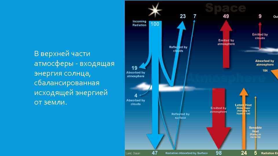 В верхней части атмосферы - входящая энергия солнца, сбалансированная исходящей энергией от земли.