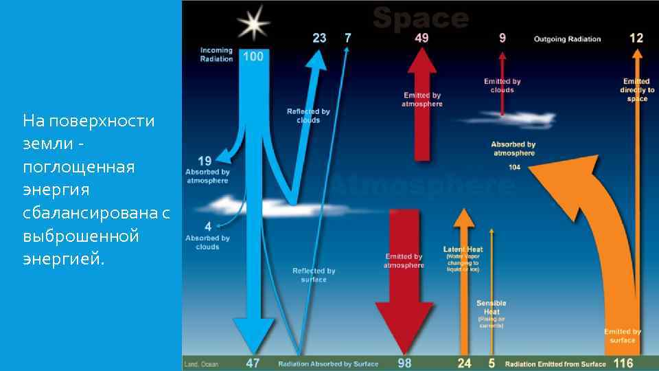 На поверхности земли поглощенная энергия сбалансирована с выброшенной энергией.